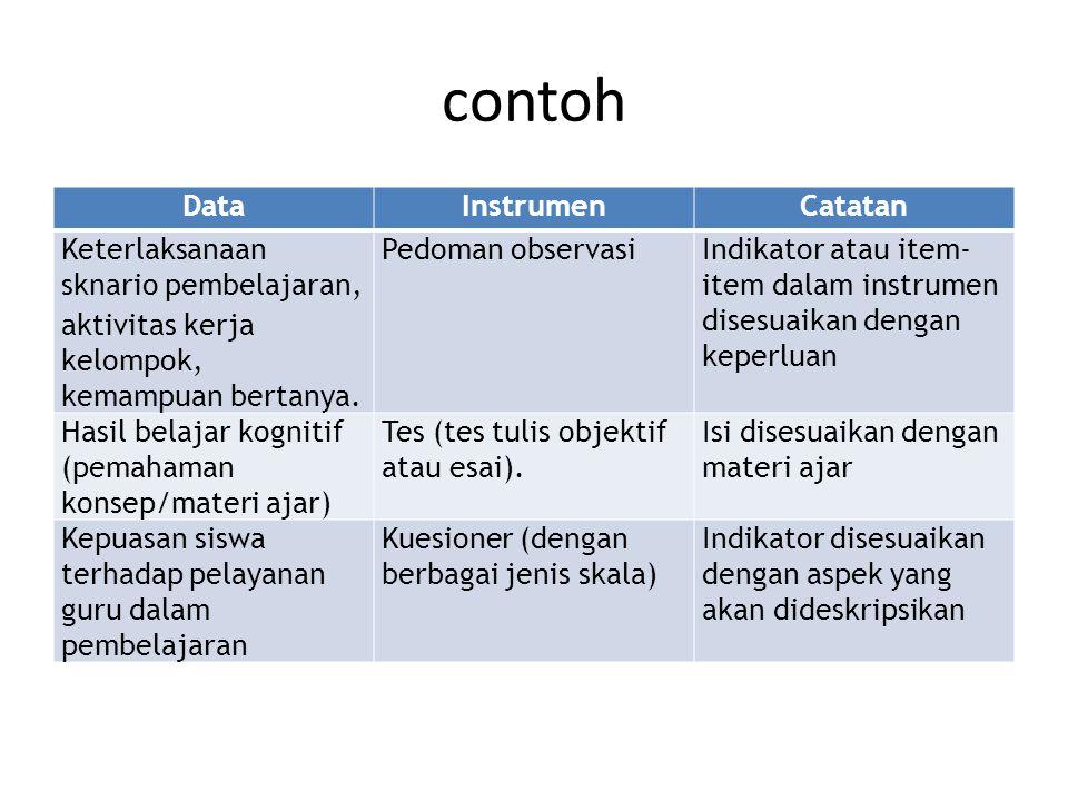 contoh Data Instrumen Catatan Keterlaksanaan sknario pembelajaran,
