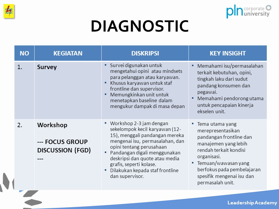 DIAGNOSTIC NO KEGIATAN DISKRIPSI KEY INSIGHT 1. Survey 2. Workshop