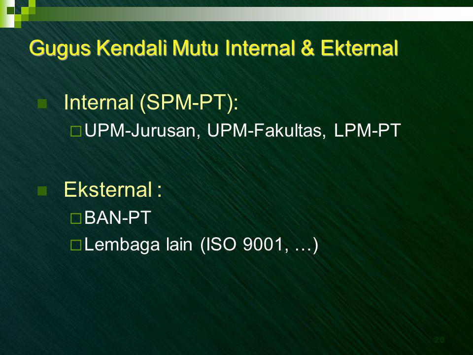 Gugus Kendali Mutu Internal & Ekternal