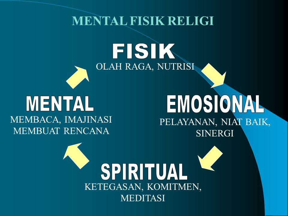 FISIK EMOSIONAL MENTAL SPIRITUAL MENTAL FISIK RELIGI