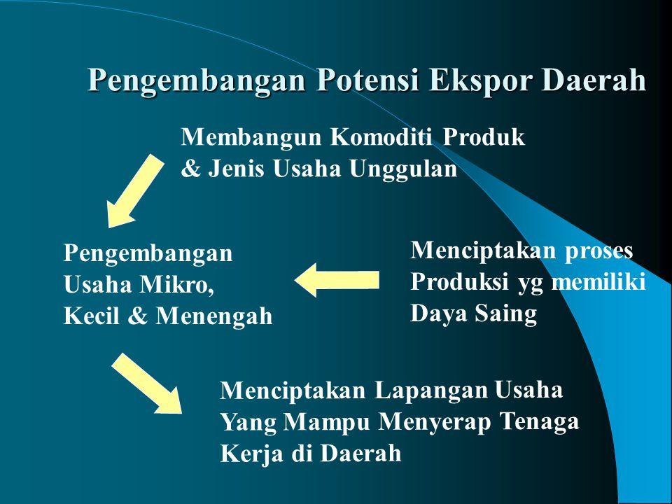 Pengembangan Potensi Ekspor Daerah