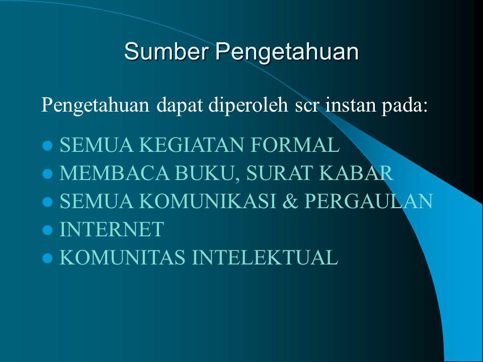 Sumber Pengetahuan Pengetahuan dapat diperoleh scr instan pada: