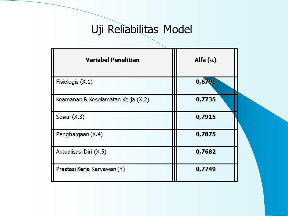 Uji Reliabilitas Model