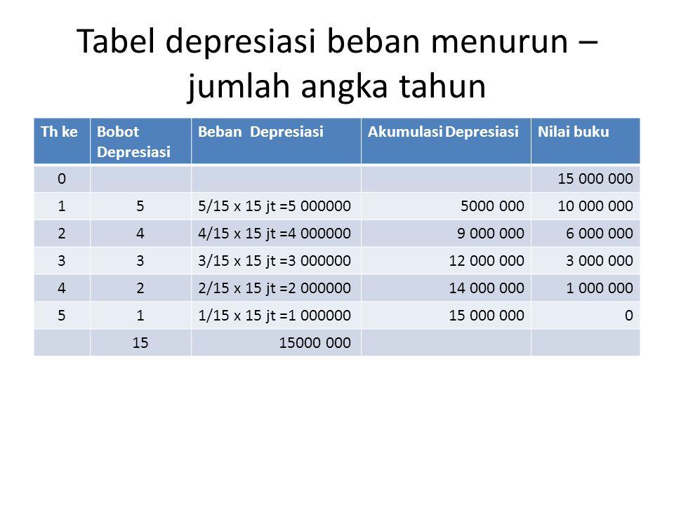 Tabel depresiasi beban menurun –jumlah angka tahun