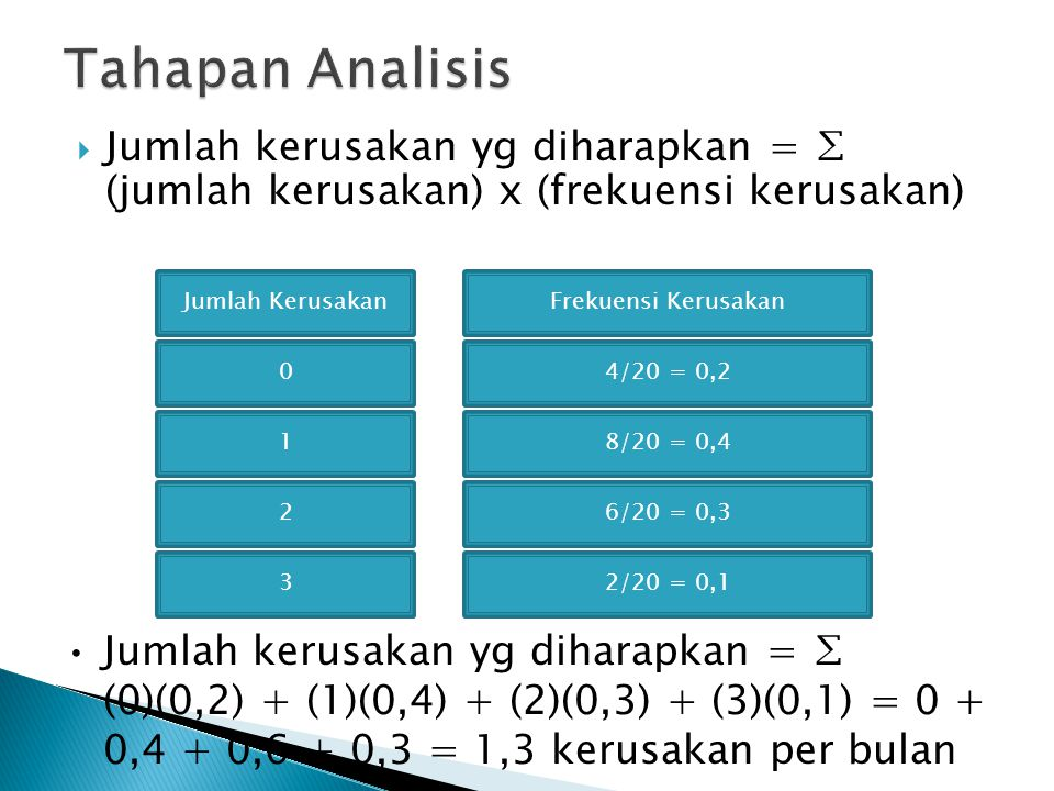 Tahapan Analisis Jumlah kerusakan yg diharapkan = ∑ (jumlah kerusakan) x (frekuensi kerusakan) Jumlah Kerusakan.