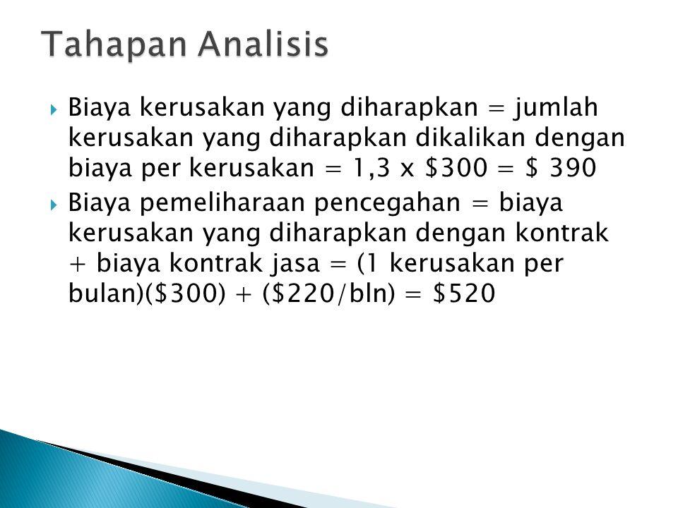Tahapan Analisis Biaya kerusakan yang diharapkan = jumlah kerusakan yang diharapkan dikalikan dengan biaya per kerusakan = 1,3 x $300 = $ 390.