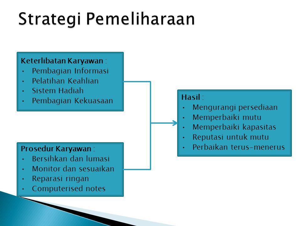 Strategi Pemeliharaan