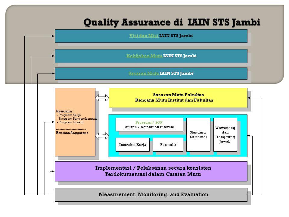 Quality Assurance di IAIN STS Jambi