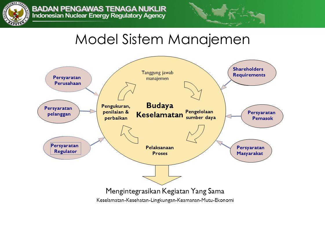 Model Sistem Manajemen