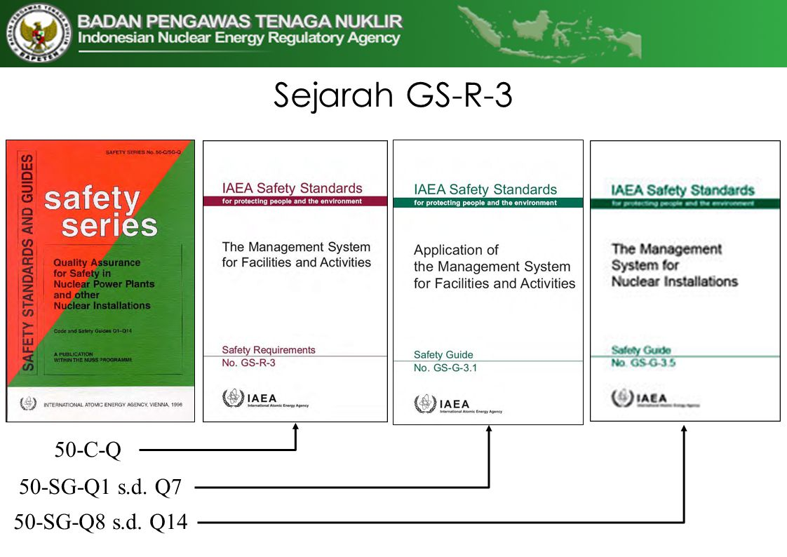 Sejarah GS-R-3 50-C-Q 50-SG-Q1 s.d. Q7 50-SG-Q8 s.d. Q14