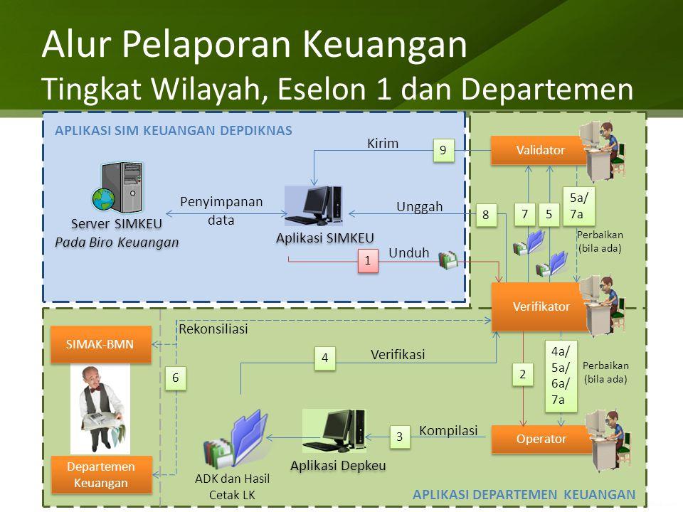 Alur Pelaporan Keuangan Tingkat Wilayah, Eselon 1 dan Departemen