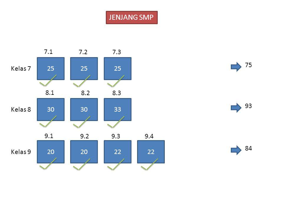 JENJANG SMP 7.1. 7.2. 7.3. 25. 25. 25. 75. Kelas 7. 8.1. 8.2. 8.3. 30. 30. 33. 93. Kelas 8.