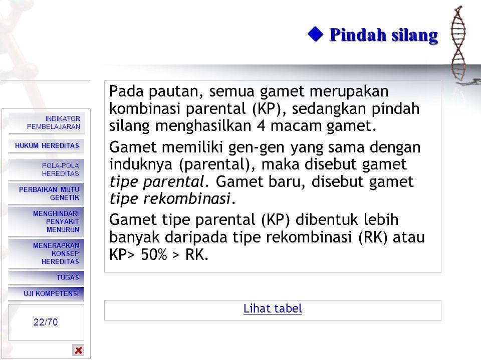  Pindah silang Pada pautan, semua gamet merupakan kombinasi parental (KP), sedangkan pindah silang menghasilkan 4 macam gamet.