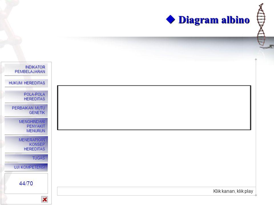  Diagram albino Klik kanan, klik play. 44/70 Klik kanan, klik play