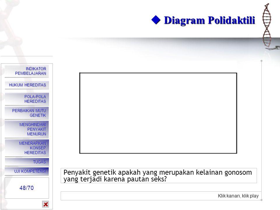  Diagram Polidaktili Klik kanan, klik play. INDIKATOR PEMBELAJARAN. HUKUM HEREDITAS. POLA-POLA HEREDITAS.