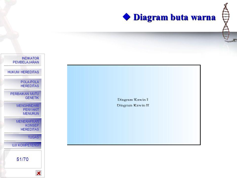  Diagram buta warna Klik kanan, klik play. Klik salah satu menu.