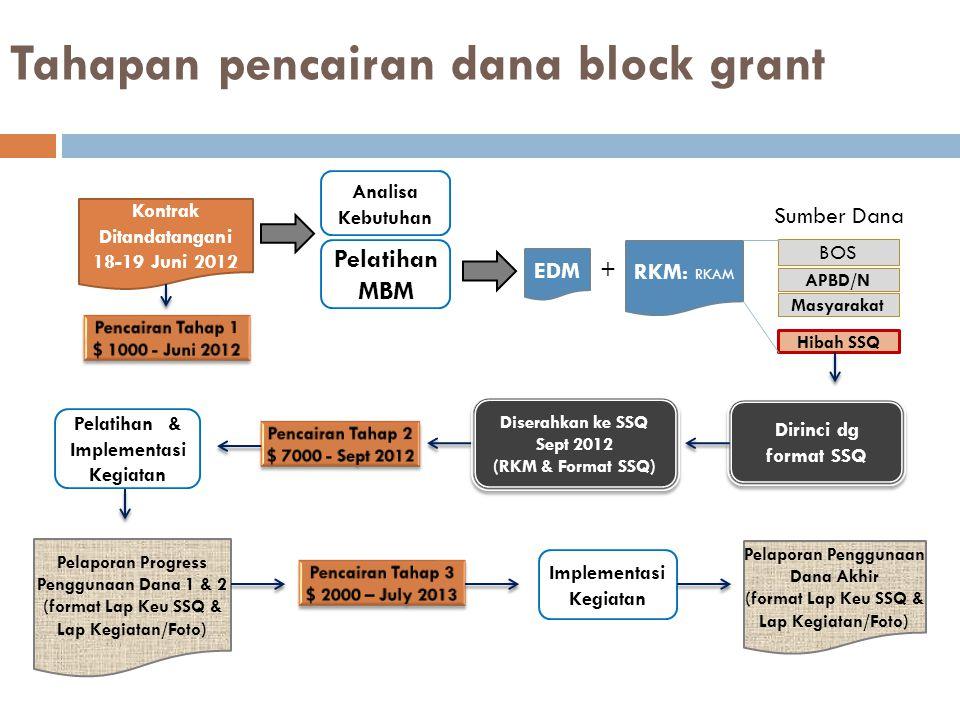 Tahapan pencairan dana block grant