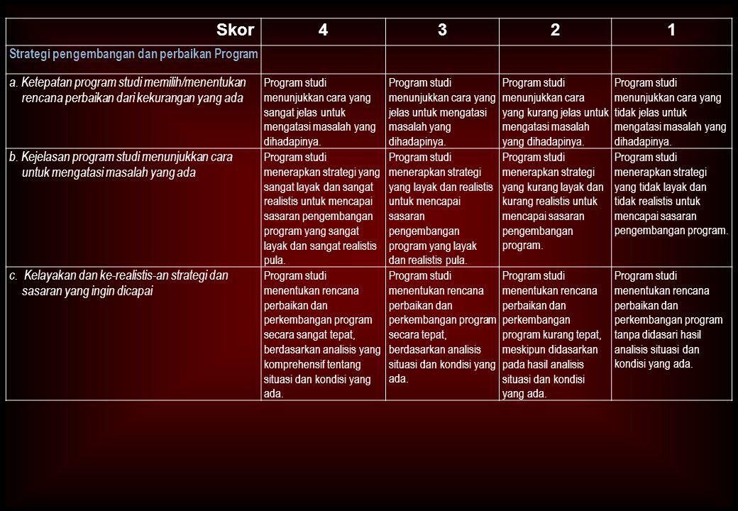 Skor 4 3 2 1 Strategi pengembangan dan perbaikan Program