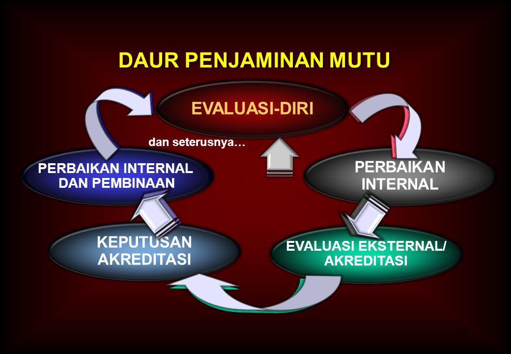 DAUR PENJAMINAN MUTU EVALUASI-DIRI PERBAIKAN INTERNAL KEPUTUSAN