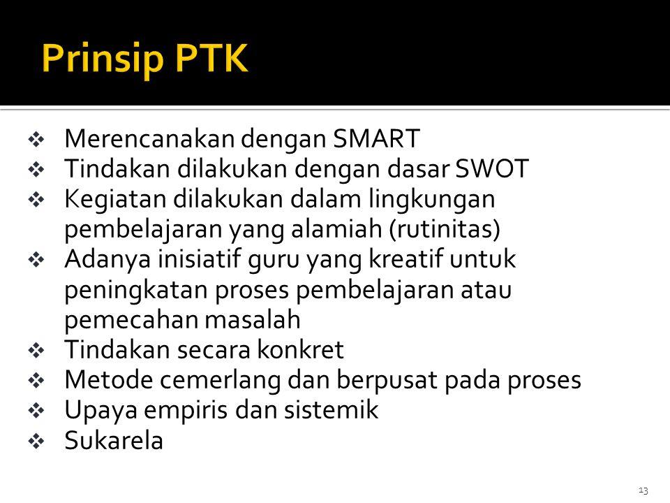 Prinsip PTK Merencanakan dengan SMART