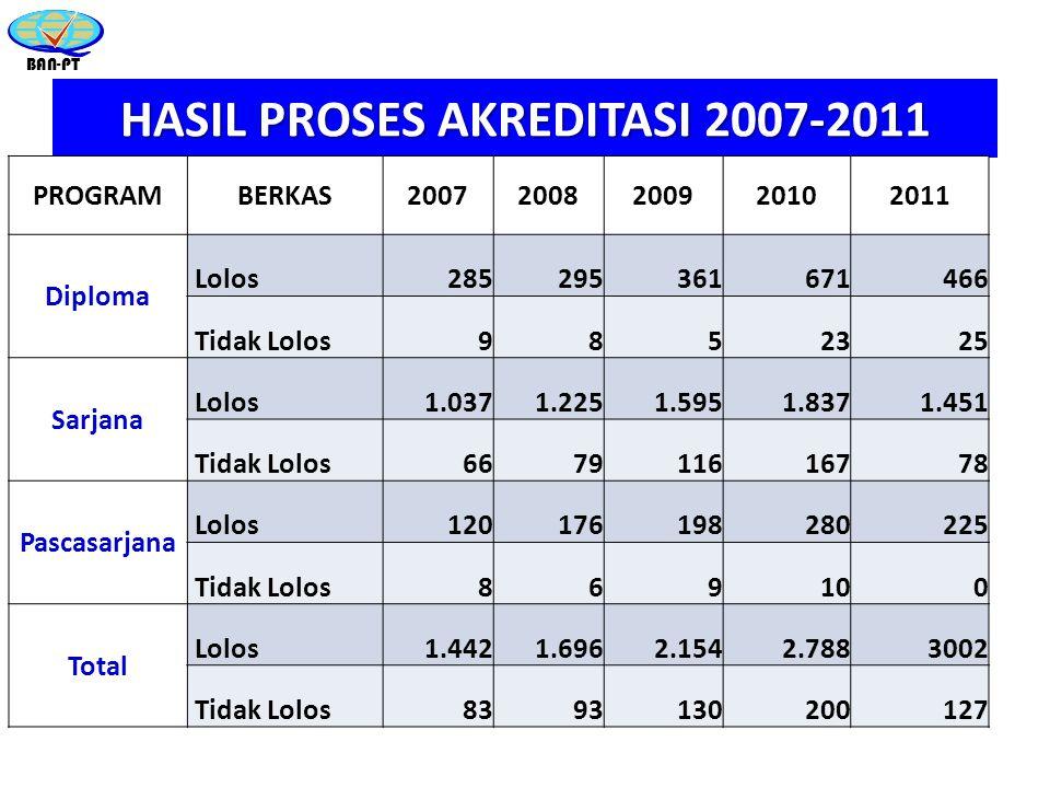 HASIL PROSES AKREDITASI 2007-2011
