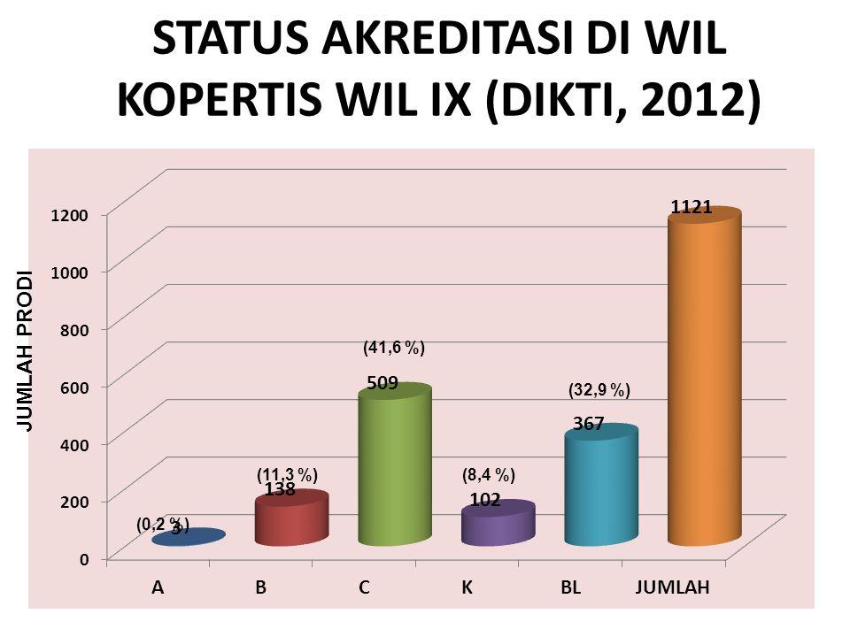 STATUS AKREDITASI DI WIL KOPERTIS WIL IX (DIKTI, 2012)