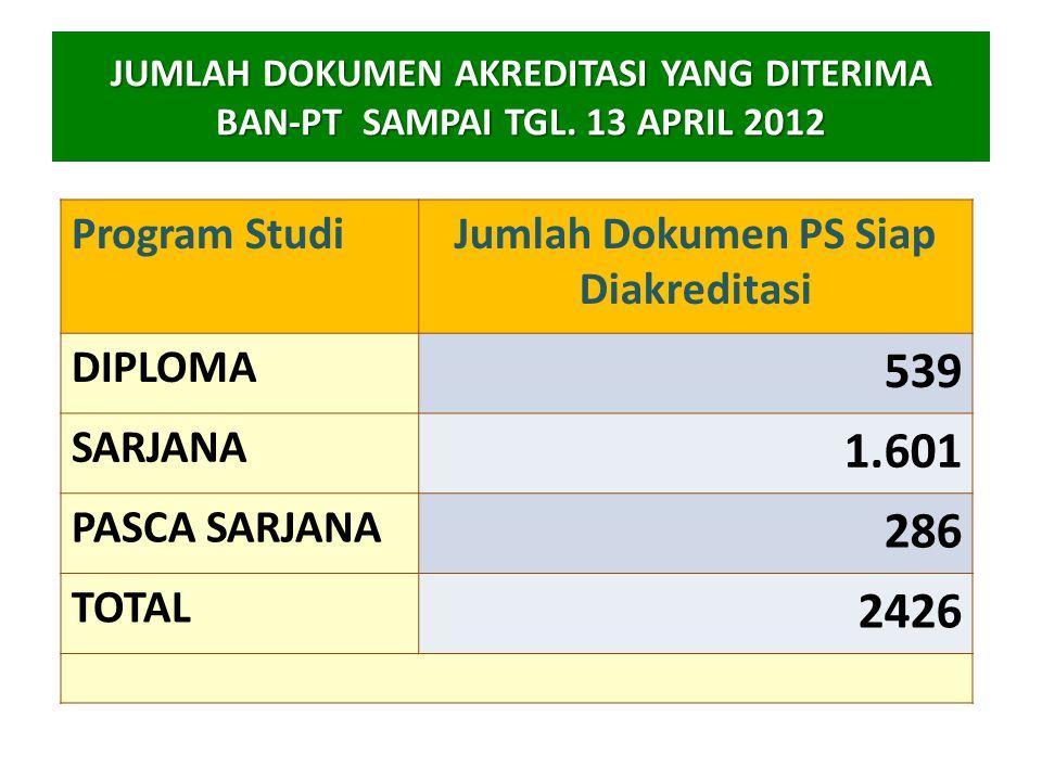 Jumlah Dokumen PS Siap Diakreditasi
