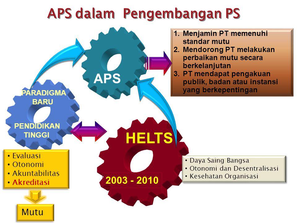 HELTS APS dalam Pengembangan PS APS 2003 - 2010 Mutu