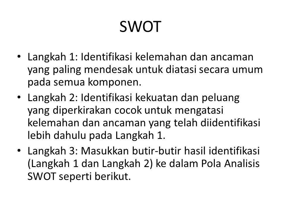 SWOT Langkah 1: Identifikasi kelemahan dan ancaman yang paling mendesak untuk diatasi secara umum pada semua komponen.