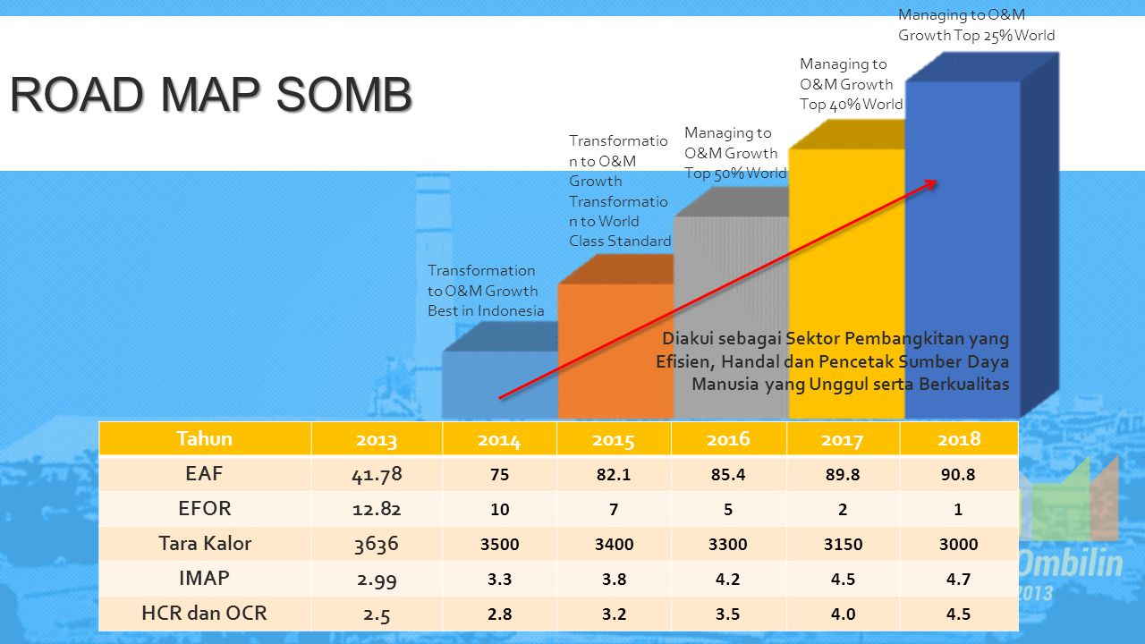 Road Map SOMB Tahun 2013 2014 2015 2016 2017 2018 EAF 41.78 EFOR 12.82