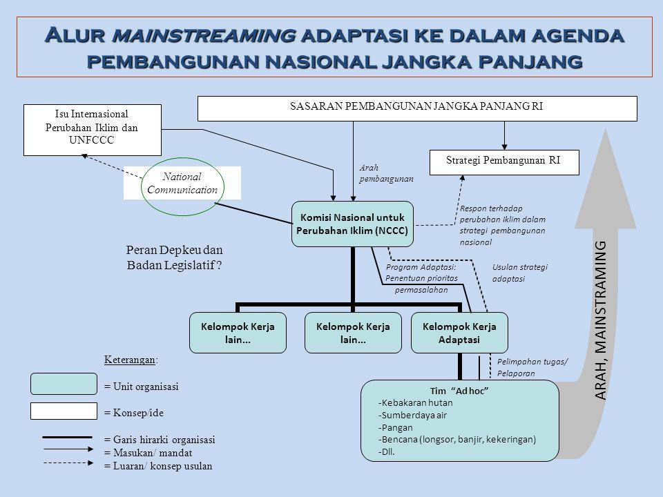 Alur mainstreaming adaptasi ke dalam agenda pembangunan nasional jangka panjang