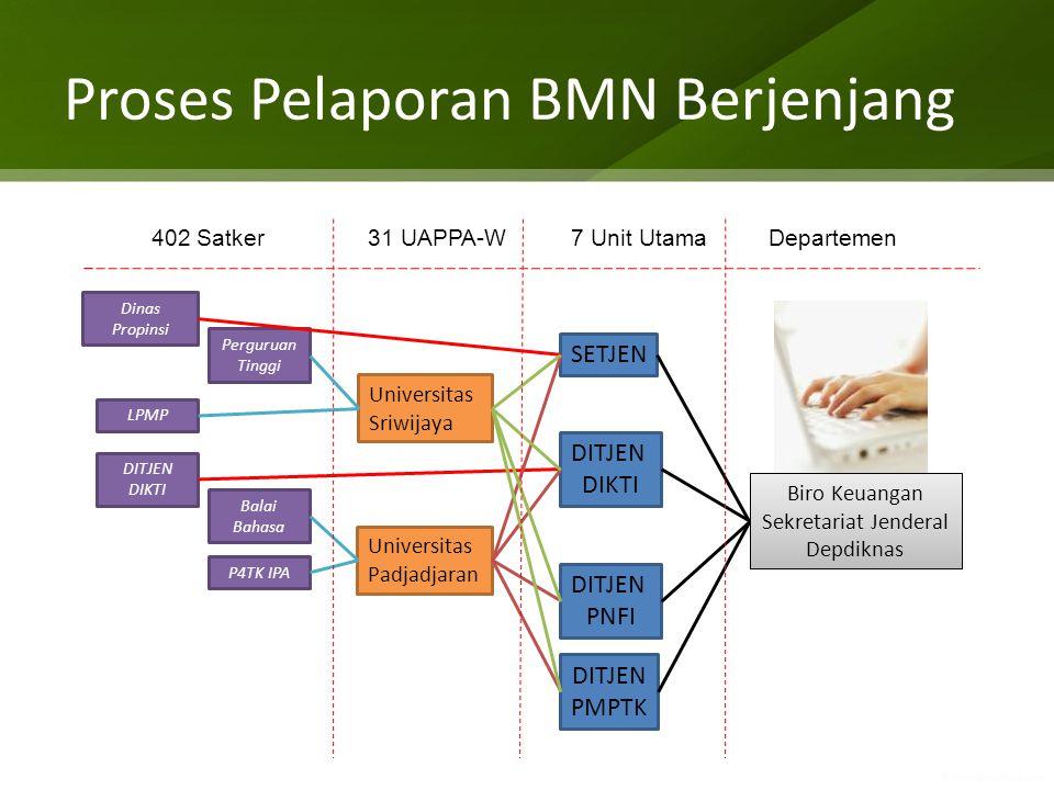 Proses Pelaporan BMN Berjenjang