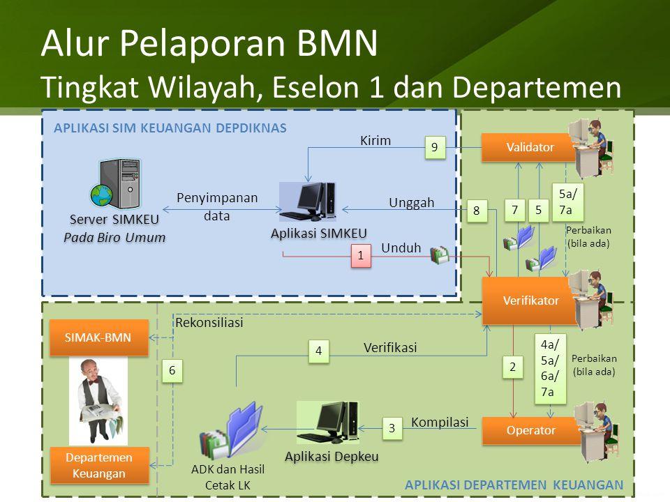 Alur Pelaporan BMN Tingkat Wilayah, Eselon 1 dan Departemen