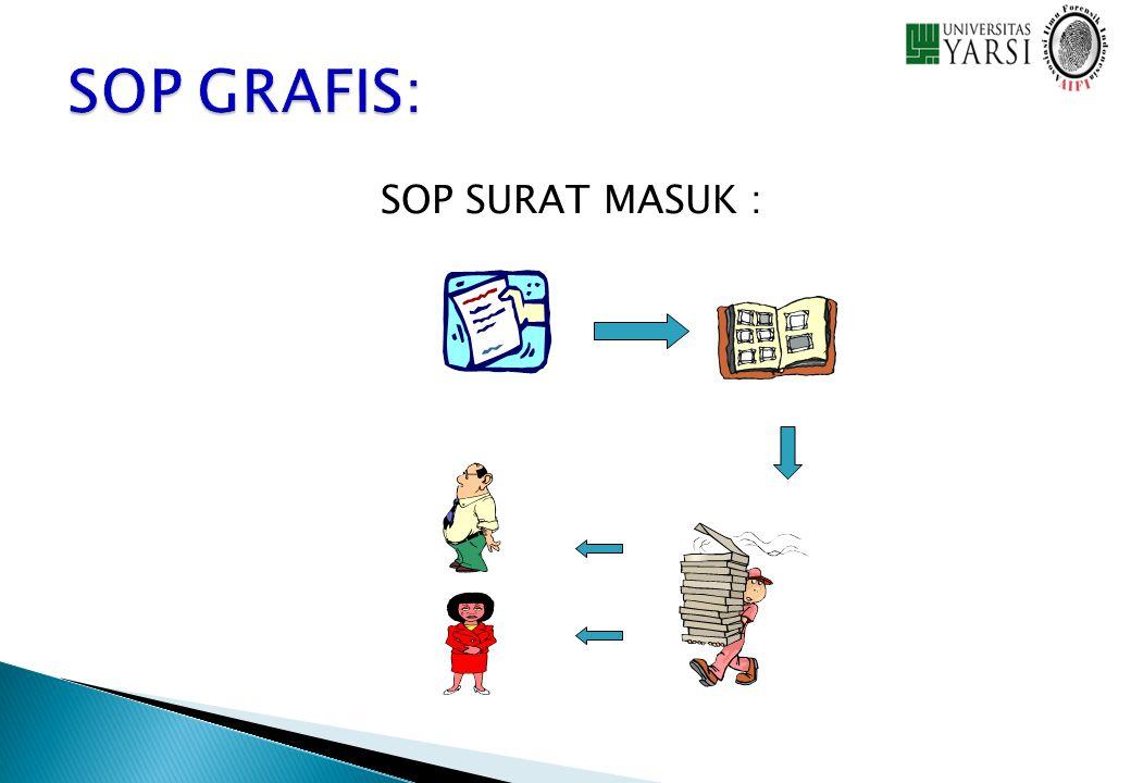 SOP GRAFIS: SOP SURAT MASUK :