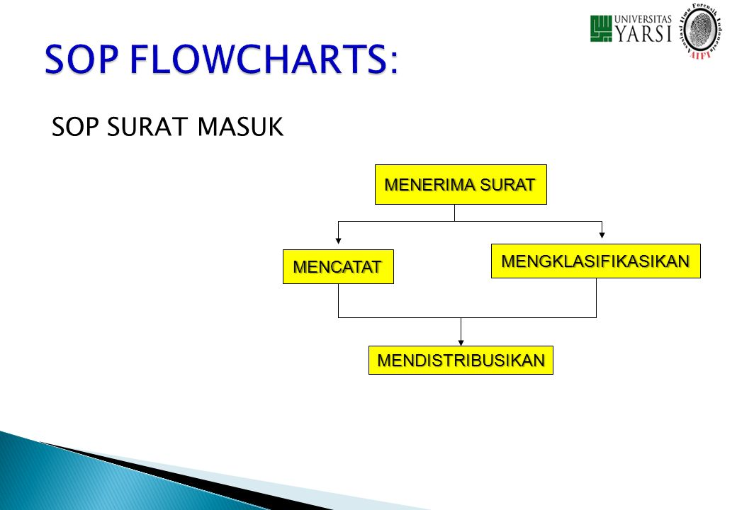 SOP FLOWCHARTS: SOP SURAT MASUK MENERIMA SURAT MENGKLASIFIKASIKAN