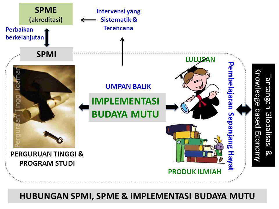 HUBUNGAN SPMI, SPME & IMPLEMENTASI BUDAYA MUTU