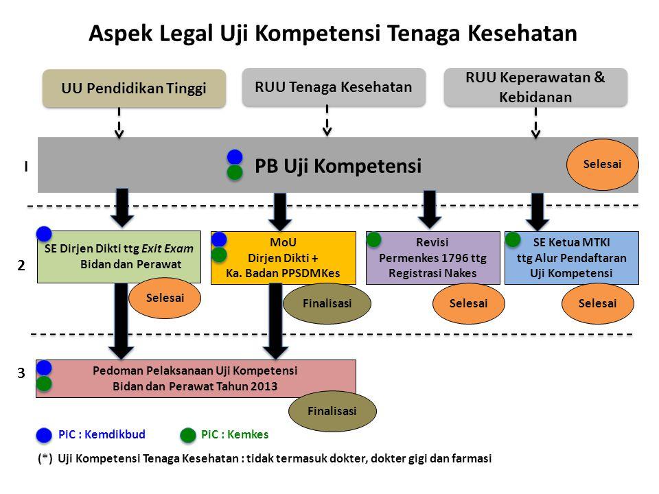 Aspek Legal Uji Kompetensi Tenaga Kesehatan