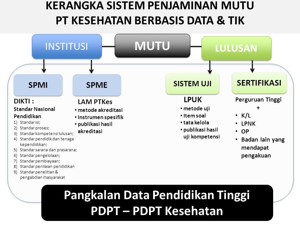 MUTU Pangkalan Data Pendidikan Tinggi PDPT – PDPT Kesehatan