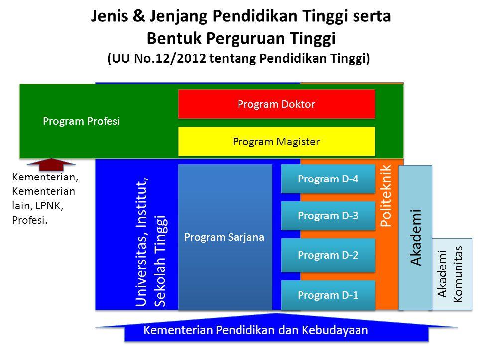 Jenis & Jenjang Pendidikan Tinggi serta Bentuk Perguruan Tinggi (UU No