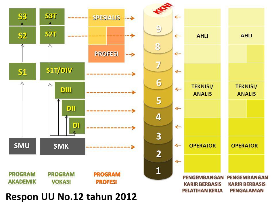 KKNI 9 8 7 6 5 4 3 2 1 Respon UU No.12 tahun 2012 S3 S2 S1 S3T S2T