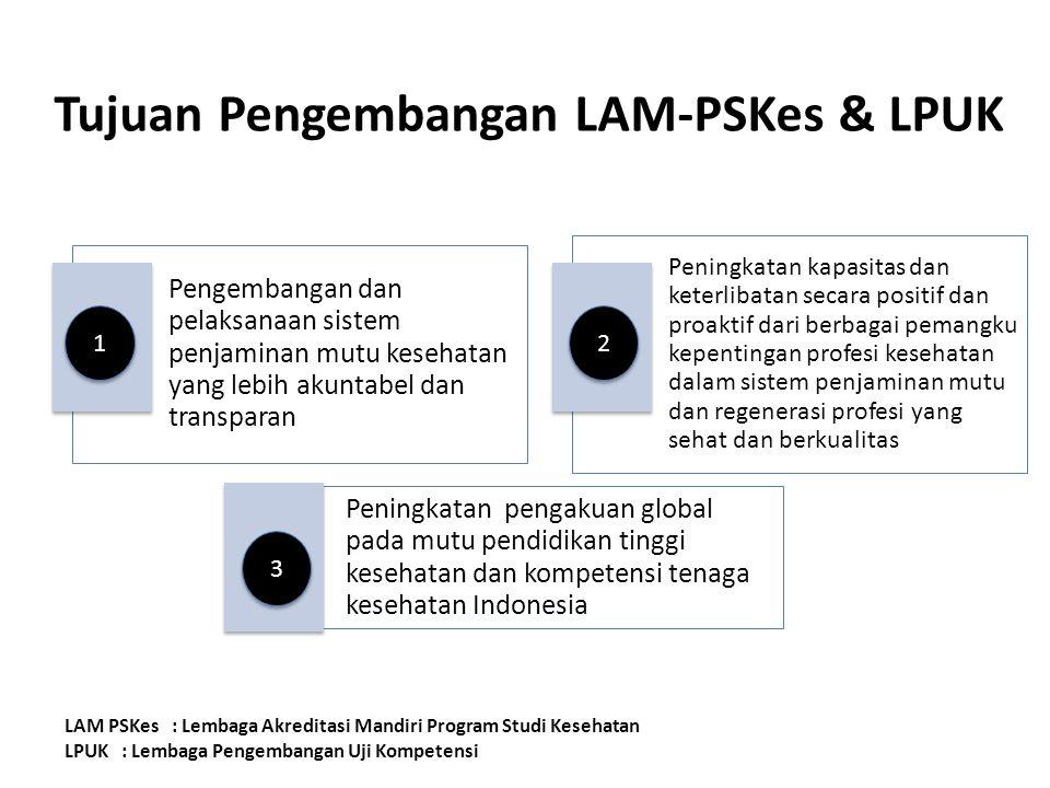 Tujuan Pengembangan LAM-PSKes & LPUK