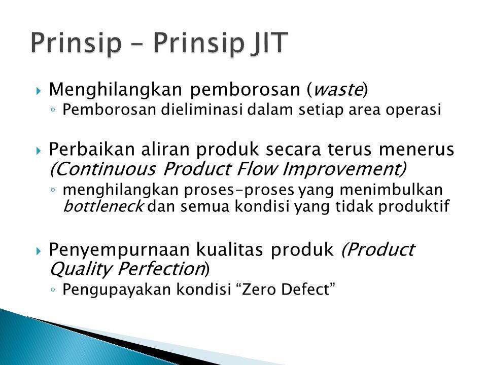 Prinsip – Prinsip JIT Menghilangkan pemborosan (waste)