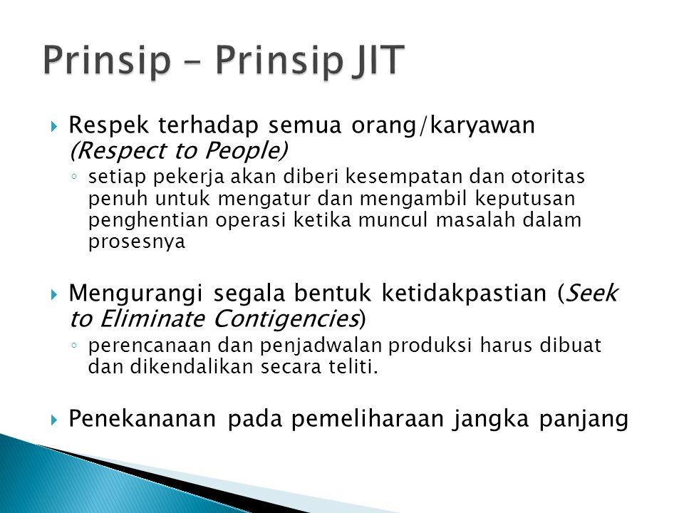 Prinsip – Prinsip JIT Respek terhadap semua orang/karyawan (Respect to People)
