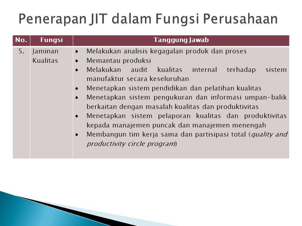 Penerapan JIT dalam Fungsi Perusahaan