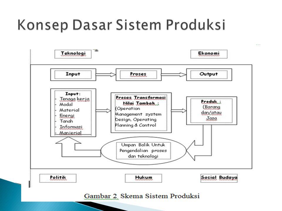 Konsep Dasar Sistem Produksi