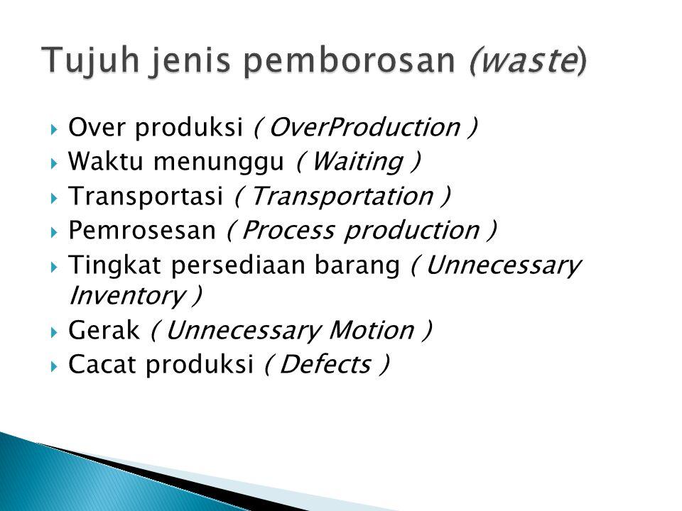 Tujuh jenis pemborosan (waste)