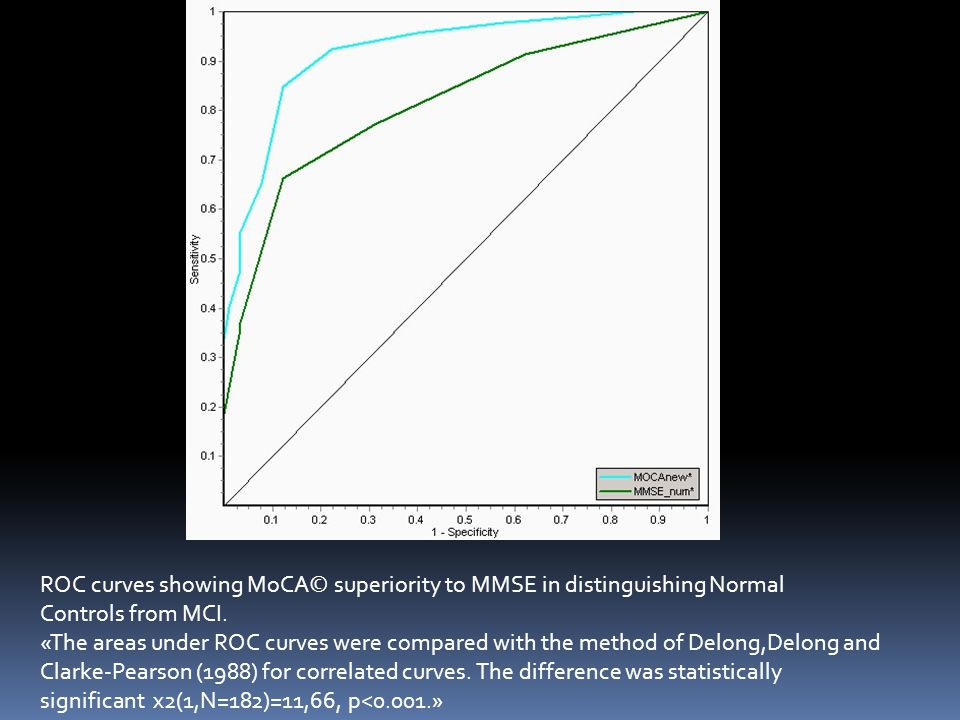 ROC curves showing MoCA© superiority to MMSE in distinguishing Normal Controls from MCI.