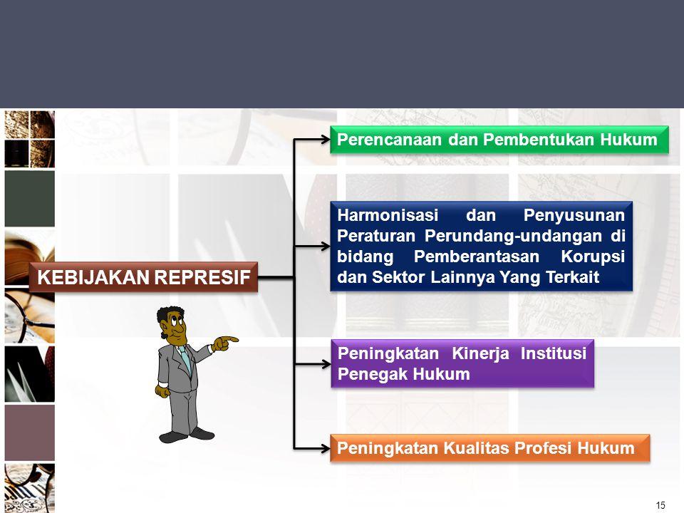 KEBIJAKAN REPRESIF Perencanaan dan Pembentukan Hukum