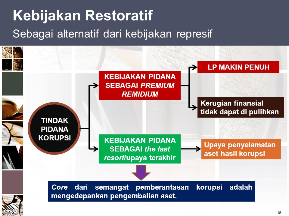 Kebijakan Restoratif Sebagai alternatif dari kebijakan represif