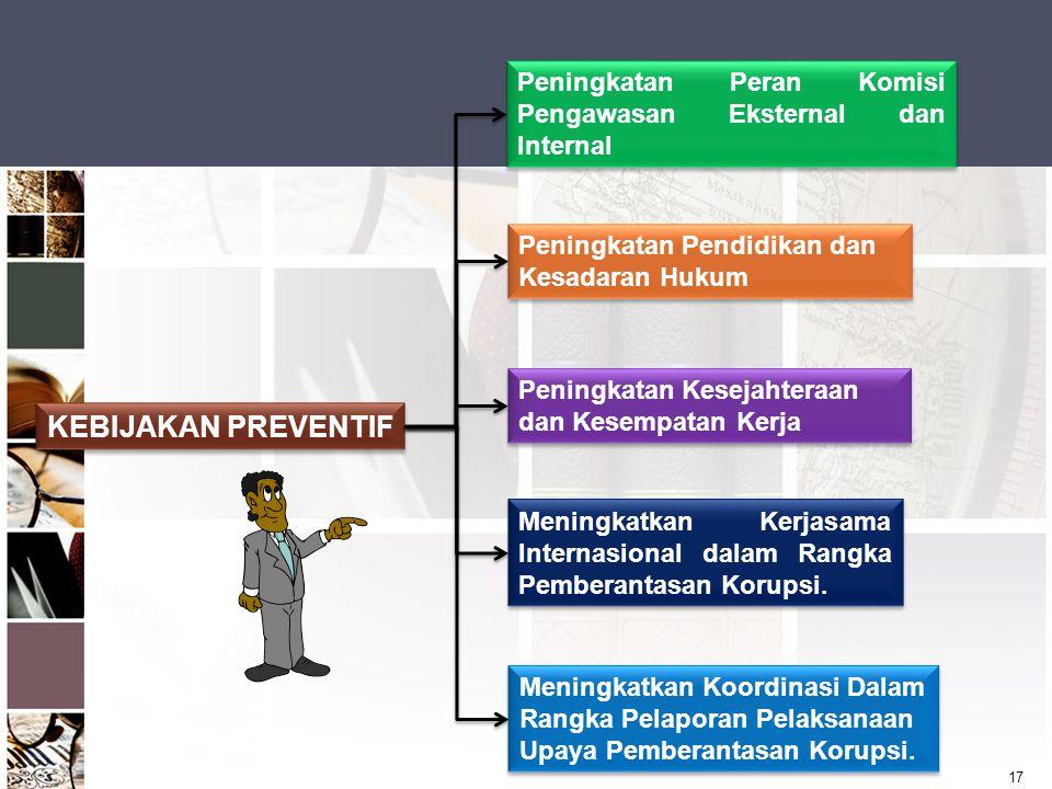Peningkatan Peran Komisi Pengawasan Eksternal dan Internal